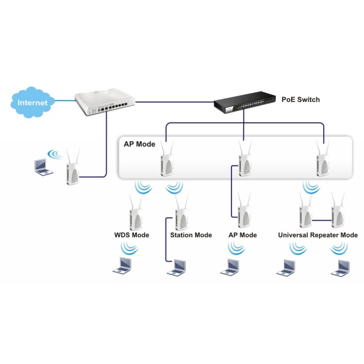 DrayTek VigorAP 902 Managed DB WiFi PoE Access Point